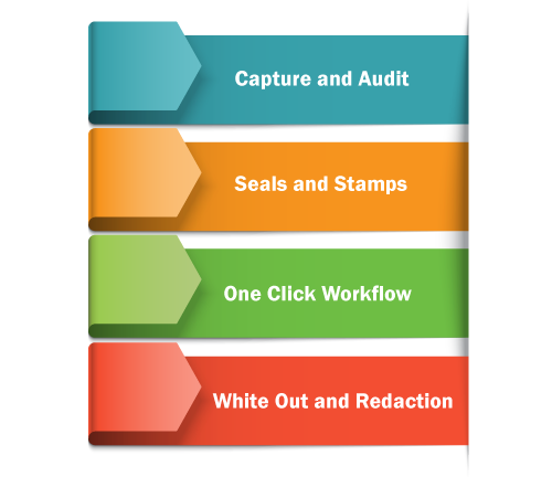 Infographic depicting various back office areas.